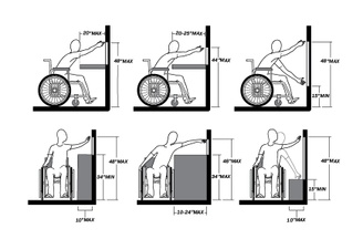 A diagram shows a wheelchair user reaching high and low, from the front and side of their wheelchair.