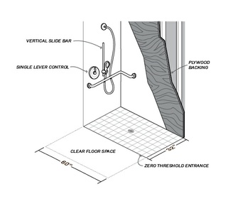 A diagram shows building an accessible shower stall, including details about hardware, plywood backing, and dimensions.